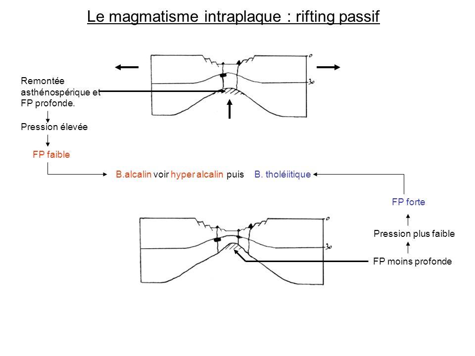 Le magmatisme intraplaque : rifting passif Remontée asthénospérique et FP profonde.