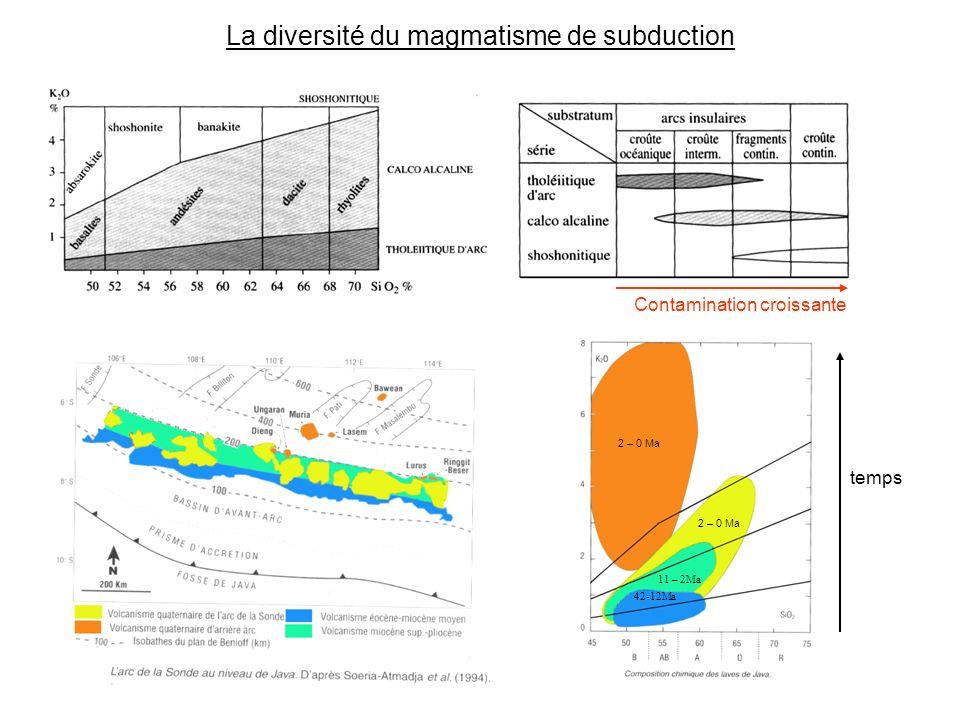 La diversité du magmatisme de subduction Contamination croissante temps 42-12Ma 11 – 2Ma 2 – 0 Ma
