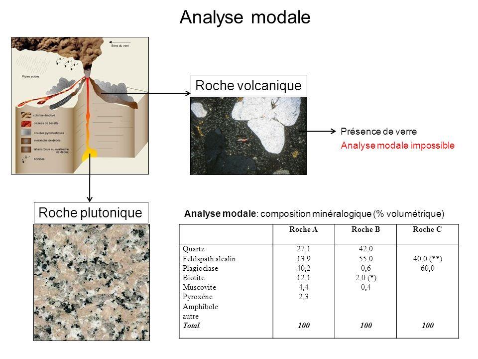 Roche plutonique Roche volcanique Roche ARoche BRoche C Quartz Feldspath alcalin Plagioclase Biotite Muscovite Pyroxène Amphibole autre Total 27,1 13,9 40,2 12,1 4,4 2,3 100 42,0 55,0 0,6 2,0 (*) 0,4 100 40,0 (**) 60,0 100 Analyse modale: composition minéralogique (% volumétrique) Présence de verre Analyse modale impossible Analyse modale