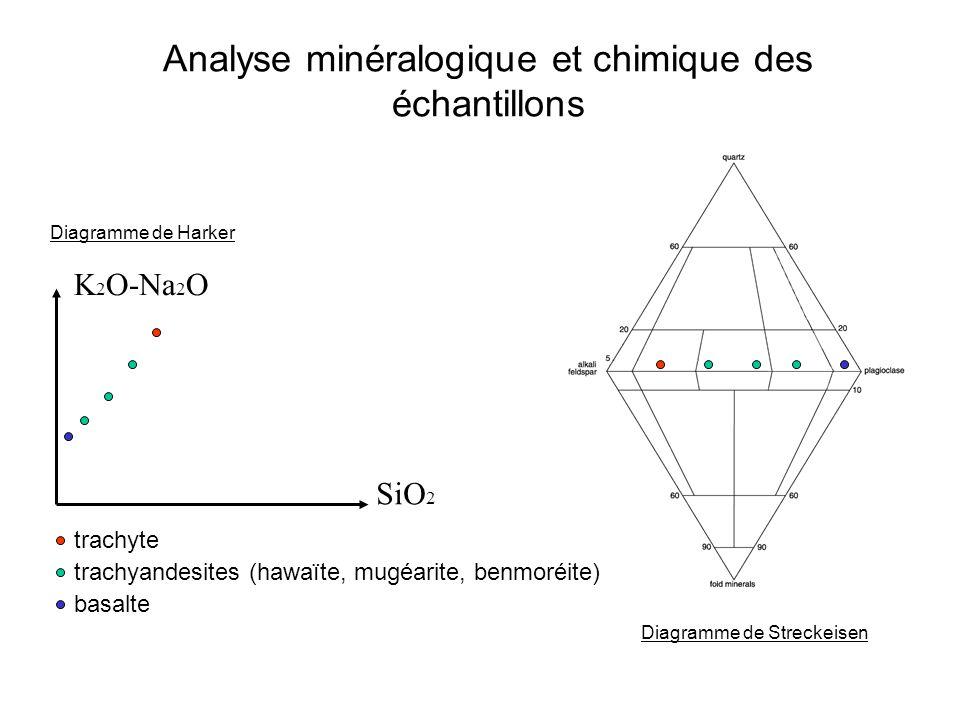 Analyse minéralogique et chimique des échantillons K 2 O-Na 2 O SiO 2 trachyte basalte trachyandesites (hawaïte, mugéarite, benmoréite) Diagramme de Harker Diagramme de Streckeisen