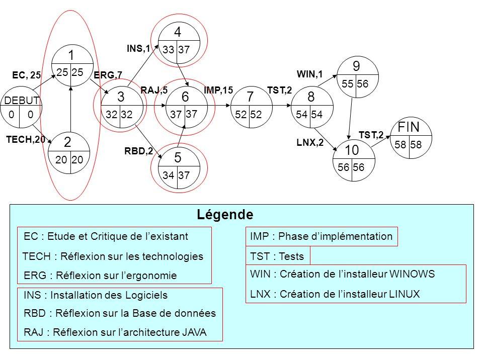 8 54 DEBUT 00 9 5556 6 37 7 52 5 34 10 56 3 32 4 33 2 20 1 25 EC, 25 TECH,20 ERG,7 RBD,2 INS,1 RAJ,5IMP,15TST,2 WIN,1 LNX,2 FIN 58 TST,2 EC : Etude et Critique de lexistant TECH : Réflexion sur les technologies ERG : Réflexion sur lergonomie INS : Installation des Logiciels IMP : Phase dimplémentation TST : Tests WIN : Création de linstalleur WINOWS Légende RBD : Réflexion sur la Base de données RAJ : Réflexion sur larchitecture JAVA 37 32 20 25 LNX : Création de linstalleur LINUX