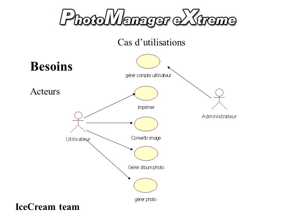 PhotoManager eXtreme IceCream team Besoins Diagramme cas dutilisation (gérer albums)