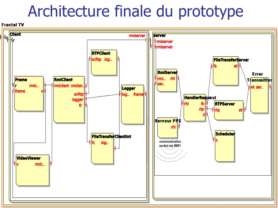 Architecture finale du prototype
