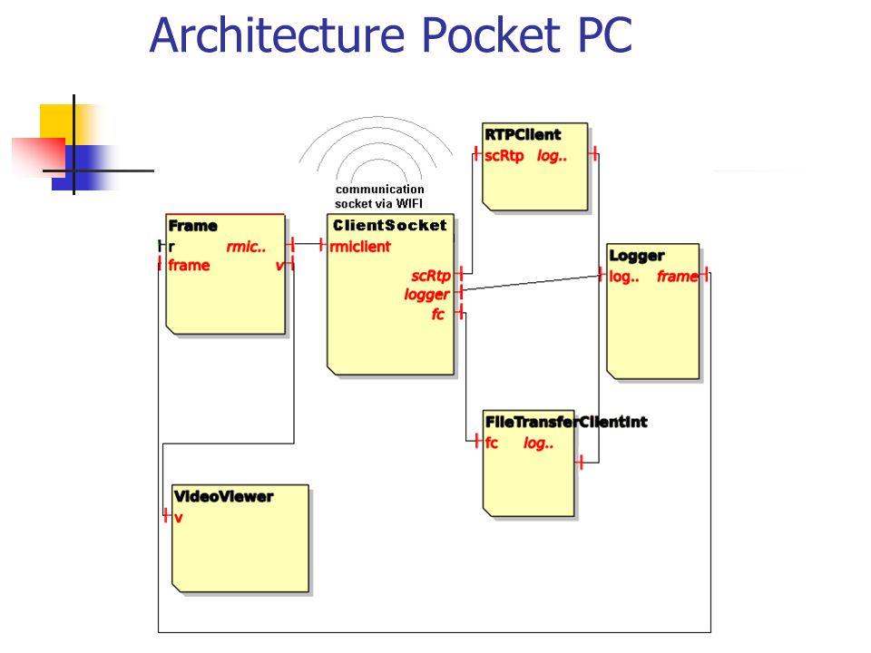 Architecture Pocket PC