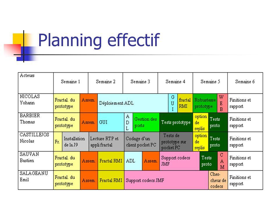 Planning effectif