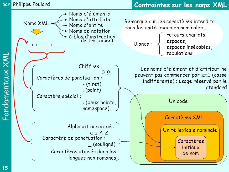 Fondamentaux XML par Philippe Poulard 15 Unicode Contraintes sur les noms XML Noms XML Remarque sur les caractères interdits dans les unité lexicales