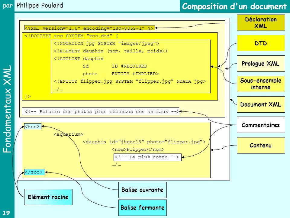 Fondamentaux XML par Philippe Poulard 19 Composition d'un document Prologue XML Contenu Sous-ensemble interne DTD Déclaration XML <!DOCTYPE zoo SYSTEM