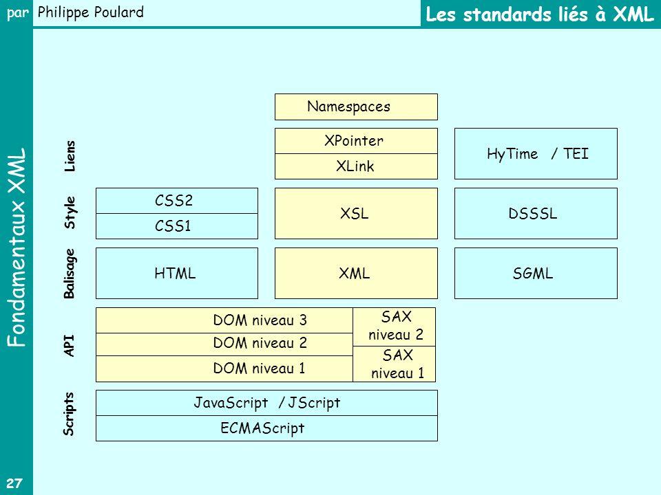 Fondamentaux XML par Philippe Poulard 27 Namespaces XLink XSL XML XPointer CSS1 CSS2 HyTime/ TEI DSSSL HTMLSGML DOM niveau 1 DOM niveau 2 ECMAScript JavaScript/JScript Liens Style Balisage API Scripts Les standards liés à XML DOM niveau 3 SAX niveau 1 SAX niveau 2