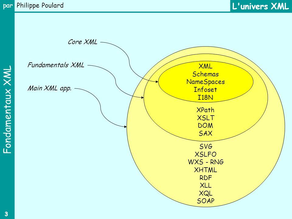 Fondamentaux XML par Philippe Poulard 4 Description dune classe de document : DTD (Document Type Definition) La DTD décrit lensemble des règles qui définissent la structure dune classe de documents XML : arborescence des éléments ordre des éléments fréquence dapparition attributs des balises …/… XML est un métalangage Classe Objet Table Occurrence DTD Document DTD Instance (SGML) Un document XML peut-être soit : bien formé : respect de la syntaxe XML soit : valide : respect de la syntaxe XML ET conforme vis à vis dune DTD désignée Concept fondamental Métalangage : langage qui permet de concevoir dautres langages Langage de balisage : langage de description de document (n est pas un langage de programmation)
