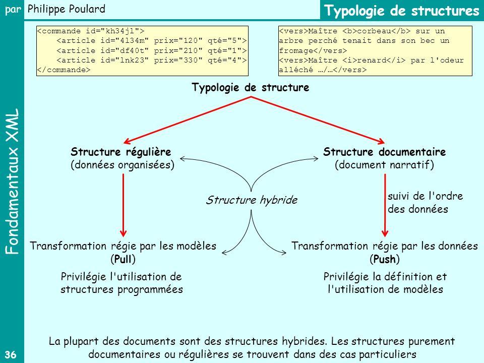 Fondamentaux XML par Philippe Poulard 36 Typologie de structures Structure documentaire (document narratif) Typologie de structure Structure hybride T