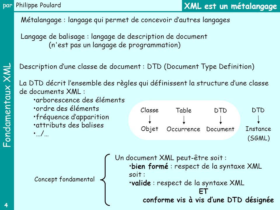 Fondamentaux XML par Philippe Poulard 4 Description dune classe de document : DTD (Document Type Definition) La DTD décrit lensemble des règles qui dé