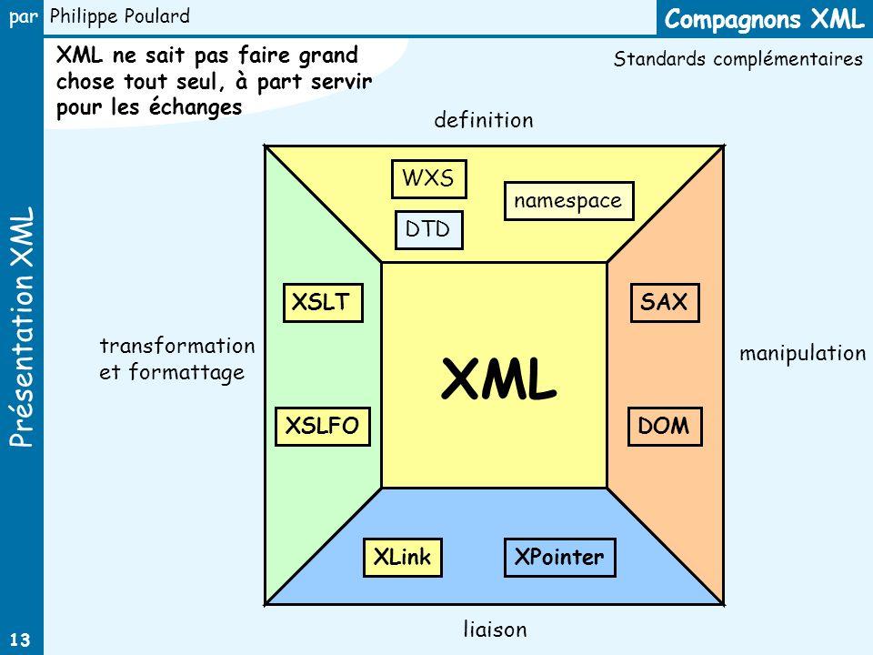 Présentation XML par Philippe Poulard 13 Compagnons XML XML DOM SAXXSLT XSLFO WXS namespace XLinkXPointer definition manipulation transformation et fo