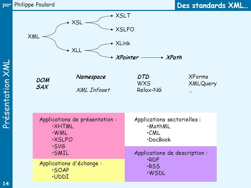 Présentation XML par Philippe Poulard 14 XSL XSLT XLink Des standards XML… XML XLL XPointer XSLFO XPath XForms XMLQuery … DOM SAX DTD WXS Relax-NG App