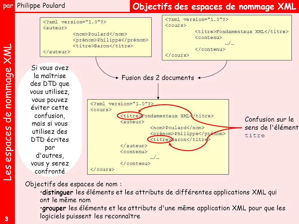 Les espaces de nommage XML par Philippe Poulard 3 Objectifs des espaces de nommage XML Poulard Philippe Baron Fondamentaux XML …/… Fondamentaux XML Poulard Philippe Baron …/… Fusion des 2 documents Confusion sur le sens de l élément titre Objectifs des espaces de nom : distinguer les éléments et les attributs de différentes applications XML qui ont le même nom grouper les éléments et les attributs d une même application XML pour que les logiciels puissent les reconnaître Si vous avez la maîtrise des DTD que vous utilisez, vous pouvez éviter cette confusion, mais si vous utilisez des DTD écrites par d autres, vous y serez confronté