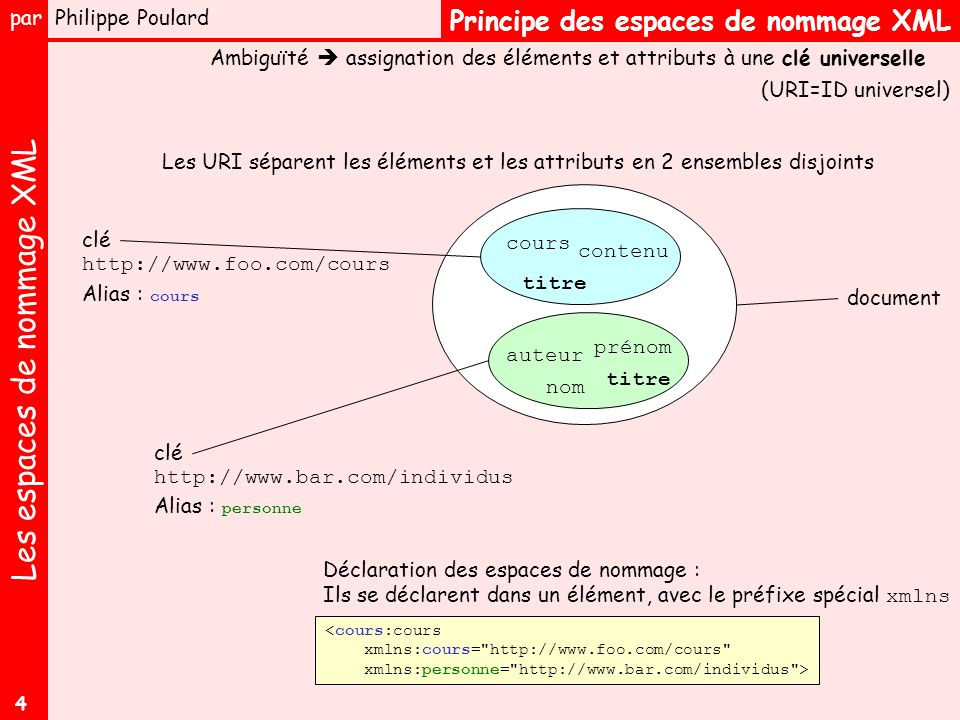 Les espaces de nommage XML par Philippe Poulard 4 Principe des espaces de nommage XML Ambiguïté assignation des éléments et attributs à une clé universelle document clé cours titre contenu auteur nom prénom titre Les URI séparent les éléments et les attributs en 2 ensembles disjoints http://www.foo.com/cours http://www.bar.com/individus Alias : personne Alias : cours <cours:cours xmlns:cours= http://www.foo.com/cours xmlns:personne= http://www.bar.com/individus > Déclaration des espaces de nommage : Ils se déclarent dans un élément, avec le préfixe spécial xmlns (URI=ID universel)