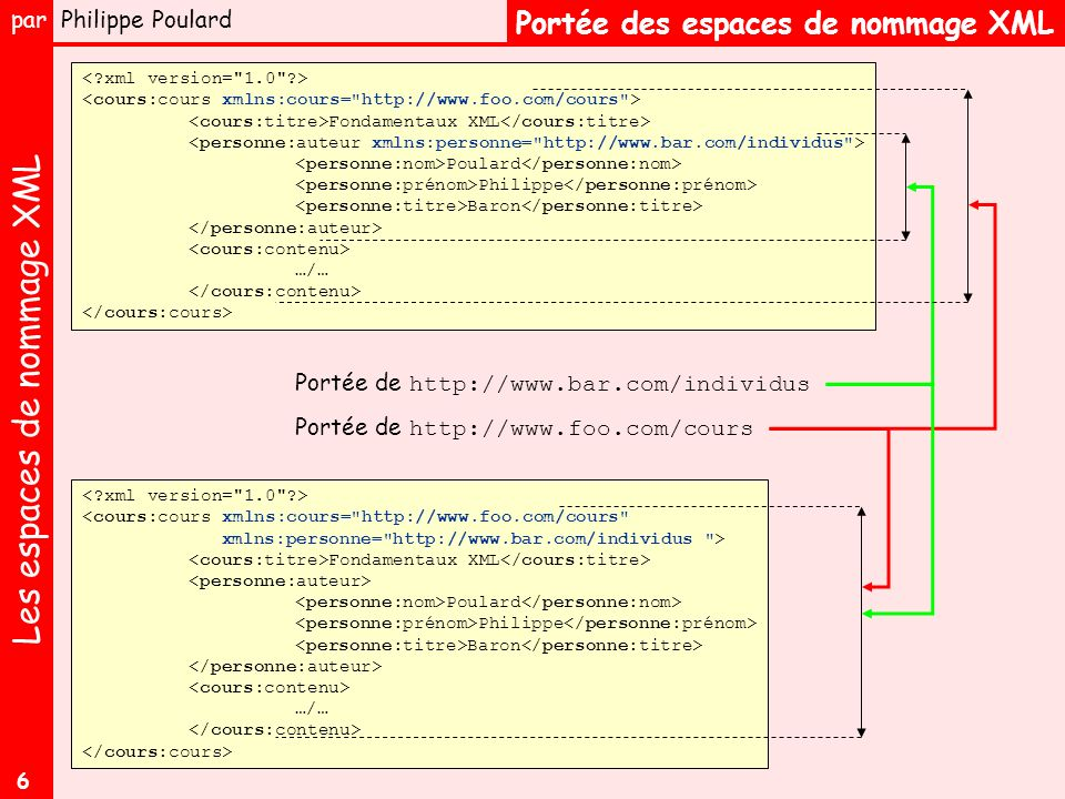 Les espaces de nommage XML par Philippe Poulard 6 Portée des espaces de nommage XML Fondamentaux XML Poulard Philippe Baron …/… Portée de http://www.foo.com/cours Portée de http://www.bar.com/individus <cours:cours xmlns:cours= http://www.foo.com/cours xmlns:personne= http://www.bar.com/individus > Fondamentaux XML Poulard Philippe Baron …/…