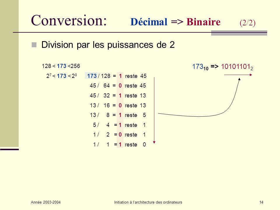 Année 2003-2004Initiation à l architecture des ordinateurs15 Conversion: Binaire => Décimal (1/2) Addition des puissances de 2 correspondant aux bits de valeur 1 10101101 2 => 173 10 1 x 2 0 = 1 0 x 2 1 = 0 1 x 2 2 = 4 1 x 2 3 = 8 0 x 2 4 = 0 1 x 2 5 = 32 0 x 2 6 = 0 1 x 2 7 = 128 173 ++++++++++++++ 10101101 xxxxxxxx 2727 2626 2525 2424 23232 2121 2020 (128)(64)(32)(16)(8)(4)(2)(1) 128 0 32 0 84 0 1 + + + + + + + 173