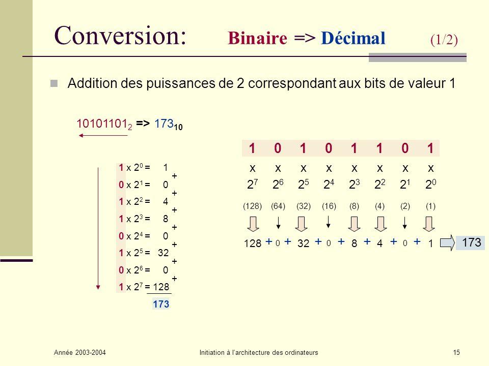 Année 2003-2004Initiation à l architecture des ordinateurs16 Conversion: Décimal => Hexadécimal Restes successifs de la division par 16 15775 / 16 = 985 reste 15 F 985 / 16 = 61 reste 9 9 61 / 16 = 3 reste 13 D 3 / 16 = 0 reste 3 3 15775 10 => 3D9F 16 Arrêt lorsque le quotient est nul