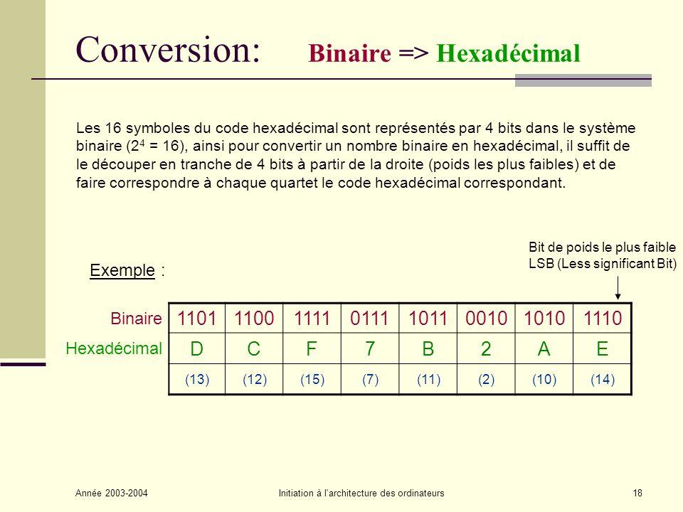 Année 2003-2004Initiation à l architecture des ordinateurs19 Conversion: Hexadécimal => Binaire Il suffit de faire correspondre à chaque symbole hexadécimal, le quartet binaire correspondant : Hexadécimal 3FB0EC9 (3)(15)(11)(0)(14)(12)(9) Binaire 0011111110110000111011001001 Exemple :