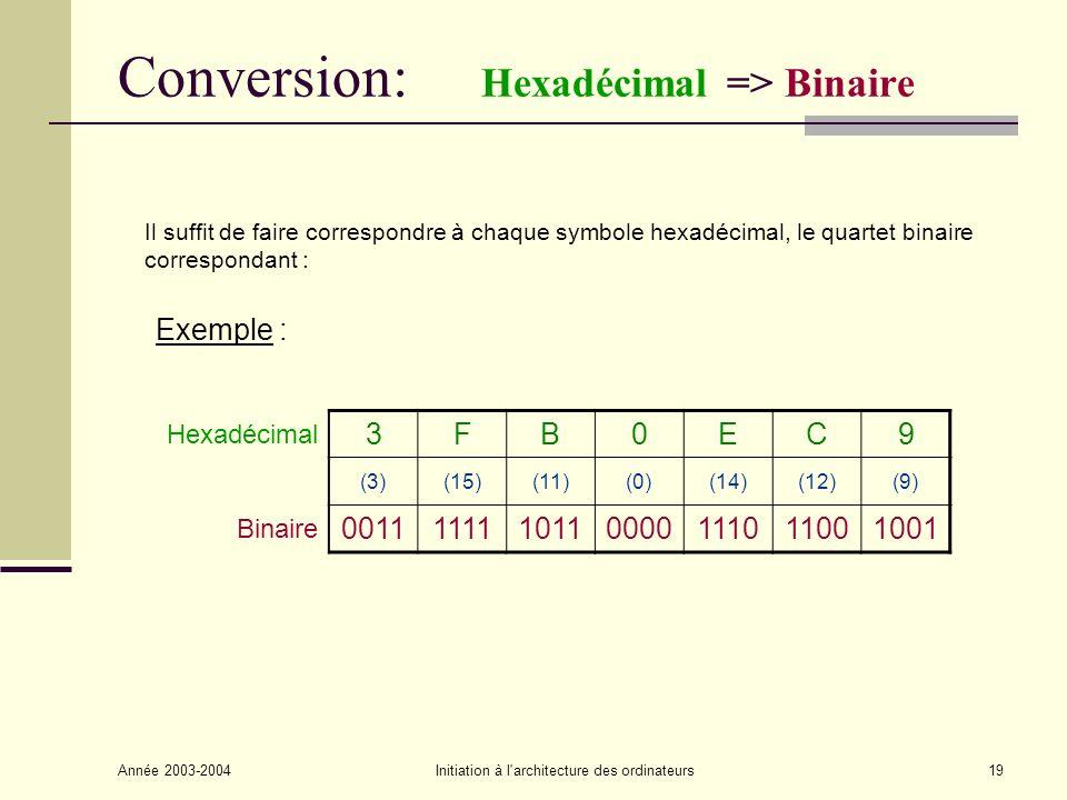 Année 2003-2004Initiation à l architecture des ordinateurs20 Arithmétique binaire (1/4) Addition ABADDRetenue 0000 0110 1010 1101 1 1 1 1 1 0 1 1 0 1 Opérande 1 1 1 0 1 0 1 Opérande 2 1 1 0 0 0 1 0 Résultat + Retenue (Dépassement de capacité) (Overflow) Retenues intermédiaires Table de vérité