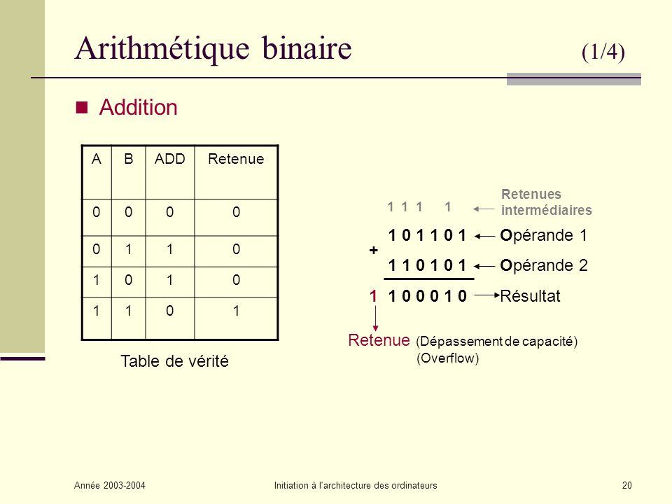 Année 2003-2004Initiation à l'architecture des ordinateurs20 Arithmétique binaire (1/4) Addition ABADDRetenue 0000 0110 1010 1101 1 1 1 1 1 0 1 1 0 1