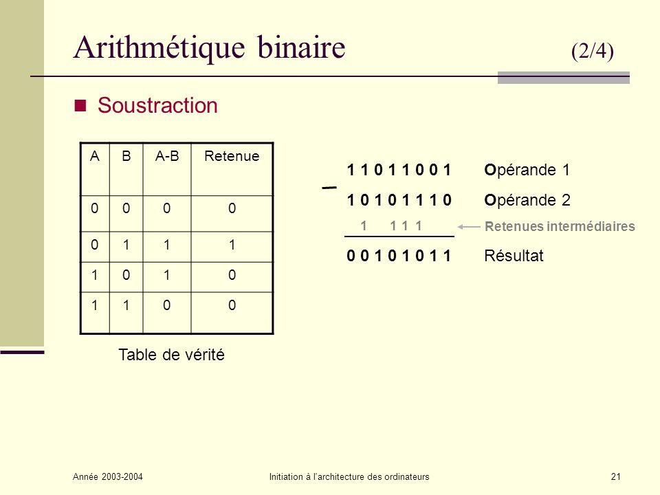 Année 2003-2004Initiation à l architecture des ordinateurs22 Arithmétique binaire (3/4) Multiplication ABA x B 000 010 100 111 Table de vérité 1 0 1 1 Opérande 1 (4 chiffres) 1 1 0 1 Opérande 2 (4 chiffres) 1 0 1 1 1 0 1 1..