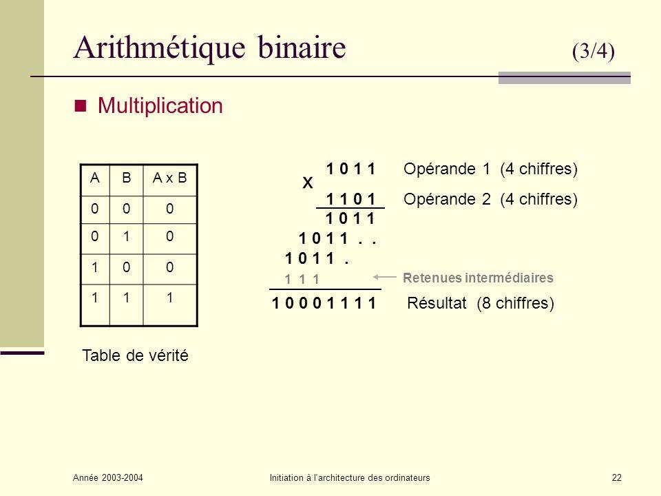 Année 2003-2004Initiation à l architecture des ordinateurs23 Arithmétique binaire (4/4) Division entière 1 0 1 0 1 0 1 1 0 1 0 1 1 0 1 0 1 1 0 1 0 0 1 1 0 1 0 1 0 0 1 1 1 1 0 1 0 1 0 0 Dividende : 1 1 0 1 0 1 1 0 Diviseur : 1 0 1 Quotient : 1 0 1 0 1 0 Reste : 1 0 0
