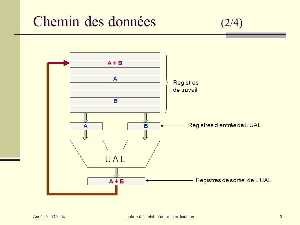 Année 2003-2004Initiation à l architecture des ordinateurs4 Structure dune instruction (3/4) Types dopération : Transfert de données (Load, Store, Move, …) Opérations arithmétiques (ADD, SUB, …) Opération logiques (NOT, OR, AND, XOR, …) Contrôle de séquence (Branch, Branch on condition, …) Entrées/Sorties (Read, Write, Print, Display) OpérandesCode Opération