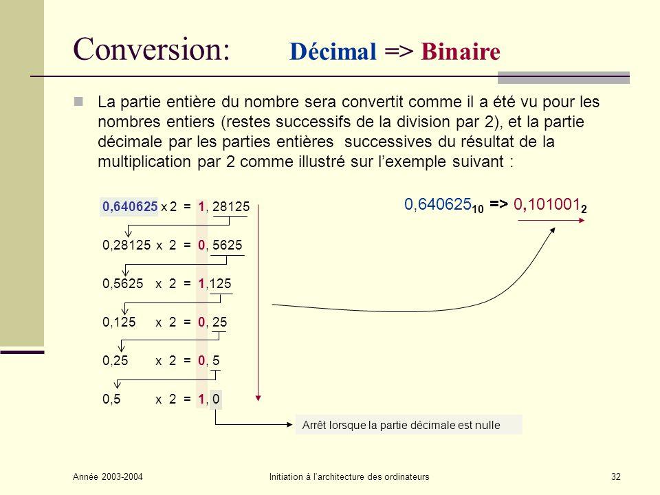 Année 2003-2004Initiation à l architecture des ordinateurs33 Conversion: Binaire => Décimal Addition des puissances de 2 correspondant aux bits de valeur 1 0,101001 2 => 0,640625 10 1 x 2 -1 = 0,5 0 x 2 -2 = 0 1 x 2 -3 = 0,125 0 x 2 -4 = 0 0 x 2 -5 = 0 1 x 2 -6 = 0,015625 0,640625 ++++++++++ 10100 1 xxxxxx 2 -1 2 -2 2 -3 2 -4 2 -5 2 -6 (0,5)(0,25)(0,125)(0,0625)(0,03125)(0,015625) 0,5 0 0,125 00 0,015625 0,640625 ++ +++
