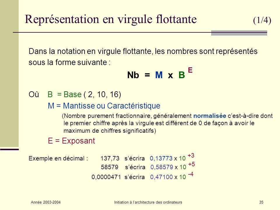 Année 2003-2004Initiation à l architecture des ordinateurs36 Représentation en virgule flottante (2/4) La mantisse et lexposant peuvent être négatifs : la mantisse est généralement un nombre signée (Signe + valeur absolue), lexposant est décalé (ou biaisé), de façon a évité le bit de signe, en lui ajoutant une valeur égale à la moitié de la plage des valeurs possibles.