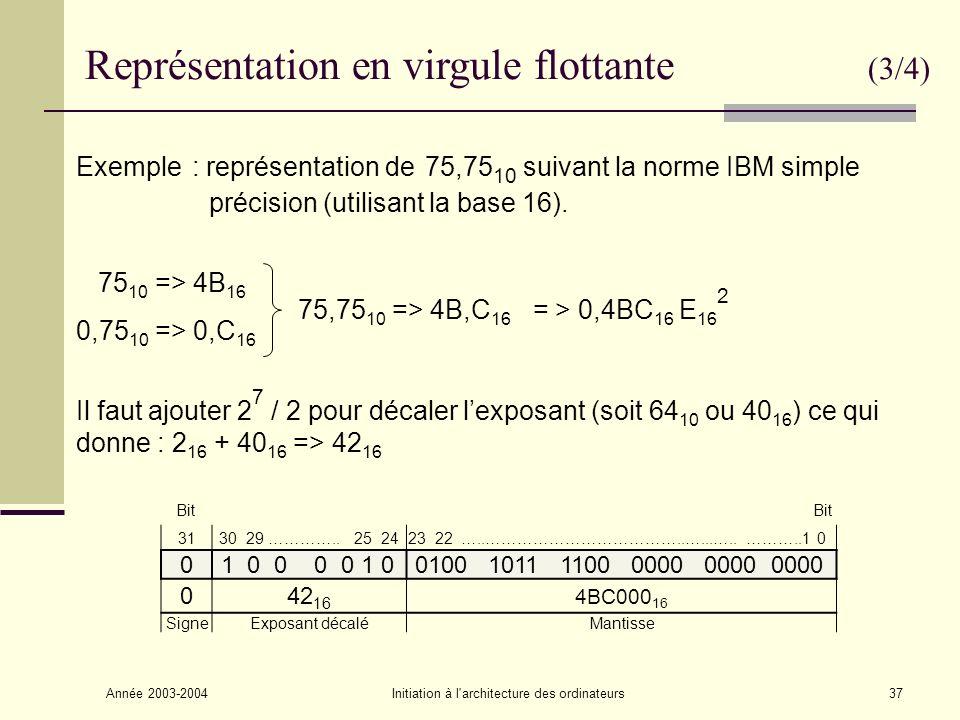 Année 2003-2004Initiation à l architecture des ordinateurs38 Représentation en virgule flottante (4/4) Le standard IEEE 754 définit 3 formats : Simple précision : Signe de la mantisse : 1 bits (32 bits) Exposant : 8 bits (biaisé à 127) Mantisse : 23 bits Double précision : Signe de la mantisse : 1 bits (64 bits) Exposant : 11 bits (biaisé à 1023) Mantisse : 52 bits Précision étendue sur 80 bits