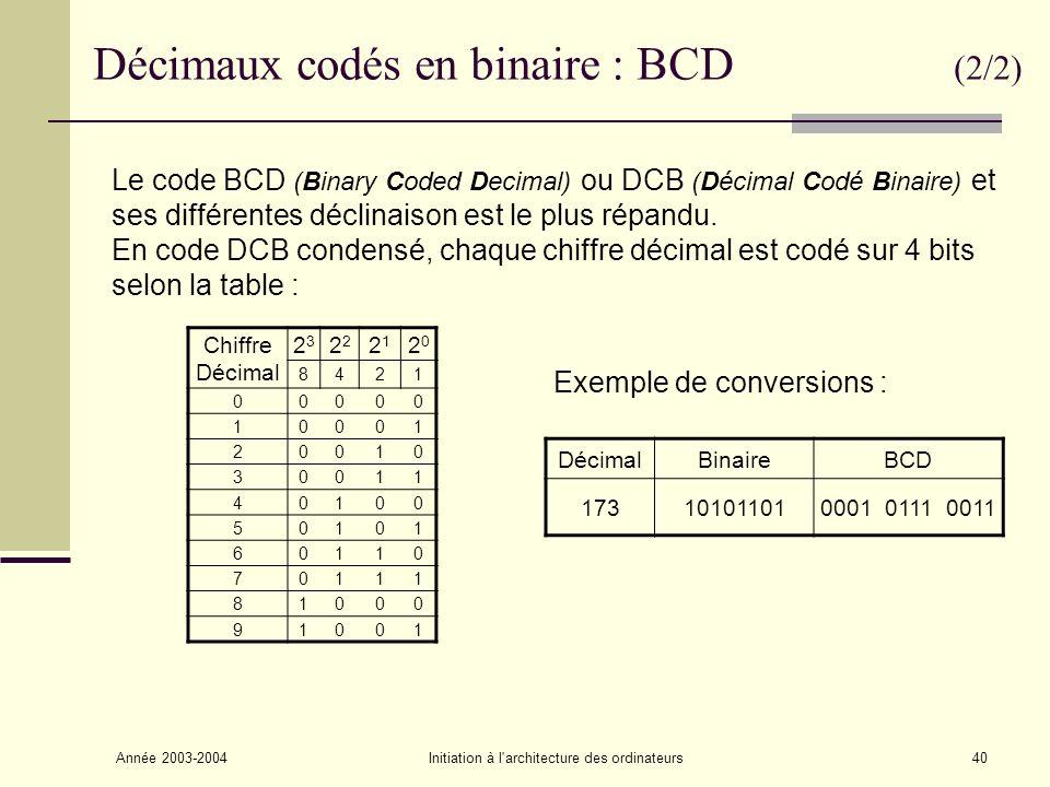 Année 2003-2004Initiation à l architecture des ordinateurs41 Données alphanumériques (1/2) Codes usuels : Baudot : 5 bits code télégraphique à 5 moments ASCII ( American Standard Code for Information Interchange) standard : 7 bits étendu : 8 bits Codes basés sur le code ASCII Code ANSI (American National Standard Institute ) utilisé par Windows Utilisation dun code page pour designer les extensions Norme Teletel Videotex EBCDIC (Extended Binary Coded Decimal Interchange Code) : 8 bits similaire à ASCII, utilisé essentiellement par IBM.