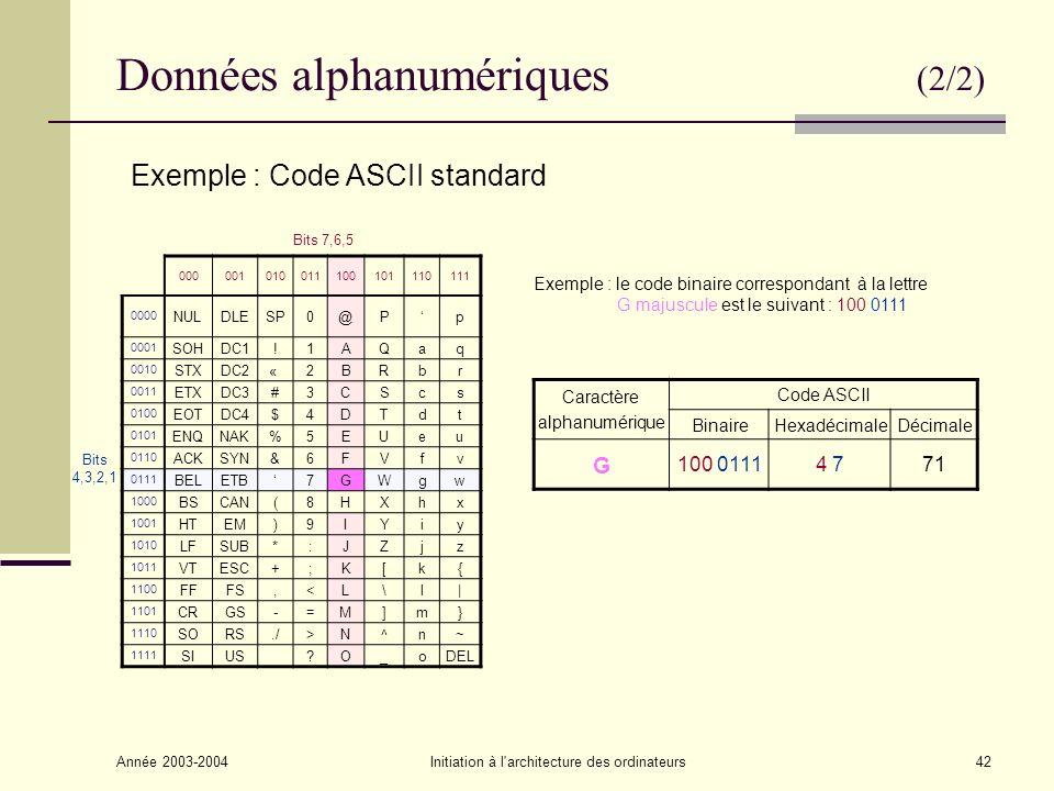 Année 2003-2004Initiation à l architecture des ordinateurs43 Récapitulatif Données Non numériques Numériques Tables de codage BCD ASCII EBCDIC UniCode Nombres entiers >0 Nombres entiers <0 Nombres fractionnaires Conversion directe en binaire Signe + valeur absolue Complément à 1 : C1 Complément à 2 : C2 Virgule fixe Virgule flottante (Mantisse, base, exposant)