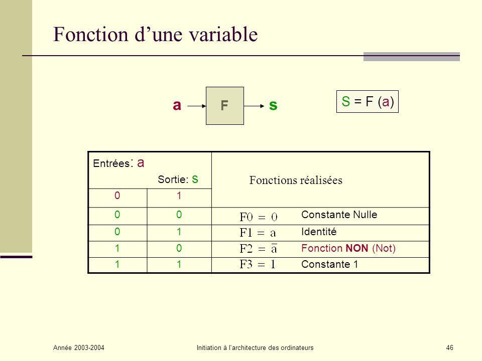 Année 2003-2004Initiation à l architecture des ordinateurs47 Fonctions logiques : Identité Représentations Table de vérité aS 00 11 Fonctionnement : Interrupteur a = 0 Interrupteur ouvert a = 1 Interrupteur fermé S = 0 Lampe éteinte S = 1 Lampe allumée S = aS = a a S Lampe S a 1 S a