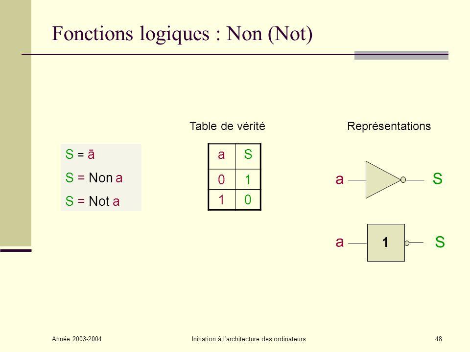 Année 2003-2004Initiation à l architecture des ordinateurs49 Fonctions possibles de deux variables Entrées : a b - Sortie: s Fonctions réalisées 0 0 11 01 0000Constante Nulle 0001Fonction ET (AND) 0010 0011 0100 0101 0110Fonction OU exclusif (XOR) 0111Fonction OU (OR) 1000Fonction Non-OU (NOR) 1001 1010 1011 1100 1101 1110Fonction Non-ET (NAND) 111Constante 1
