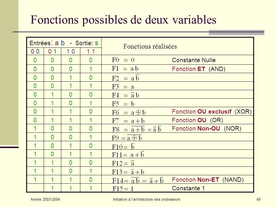 Année 2003-2004Initiation à l architecture des ordinateurs50 Fonctions logiques : ET (AND) S = a b Table de vérité abS 000 010 100 111 Représentations & Fonctionnement : 2 Interrupteurs en série a S Lampe b a b a b S S