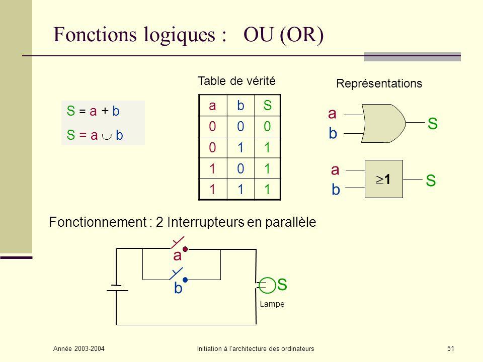 Année 2003-2004Initiation à l architecture des ordinateurs52 Théorèmes fondamentaux de lalgèbre de Boole Théorème des constantes Idempotence Complémentation Commutativité Distributivité Associativité Théorèmes de Morgan Autres relations