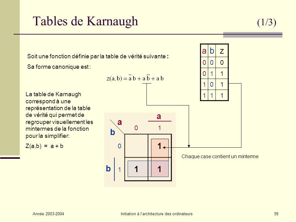 Année 2003-2004Initiation à l architecture des ordinateurs59 Tables de Karnaugh (2/3) 111 1 1 0 10110100 a ca c a c b b Exemple avec 3 variables