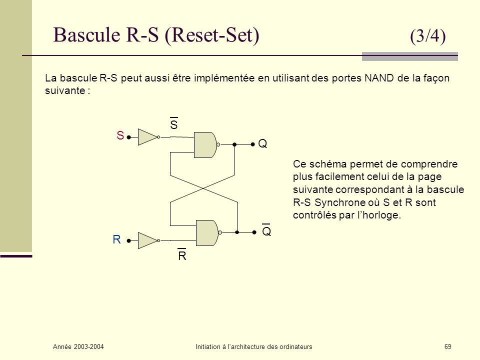 Année 2003-2004Initiation à l architecture des ordinateurs70 Bascule R-S synchrone (4/4) Les entées R et S de la bascule ne sont prises en compte que lorsque lhorloge C est active : RSCQ+Q+ 000Q 010Q 100Q 110Q 001Q 0111 1010 111X R Q Q S C Valeurs prises par Q quand C passe de 1 à O.