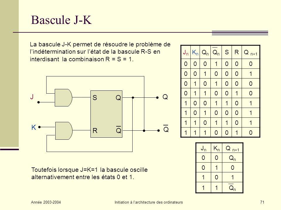 Année 2003-2004Initiation à l architecture des ordinateurs72 Bascule J-K synchrone Lorsque lhorloge C est active (1) le comportement est celui de la bascule J-K asynchrone.