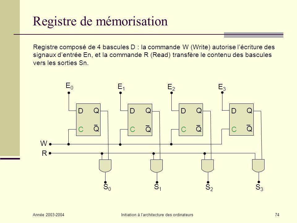 Année 2003-2004Initiation à l'architecture des ordinateurs74 Registre de mémorisation C Q Q D C Q Q D C Q Q D C Q Q D S0S0 S1S1 S2S2 S3S3 E0E0 E1E1 E2
