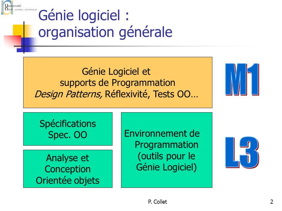 P. Collet2 Génie logiciel : organisation générale Analyse et Conception Orientée objets Spécifications Spec. OO Environnement de Programmation (outils
