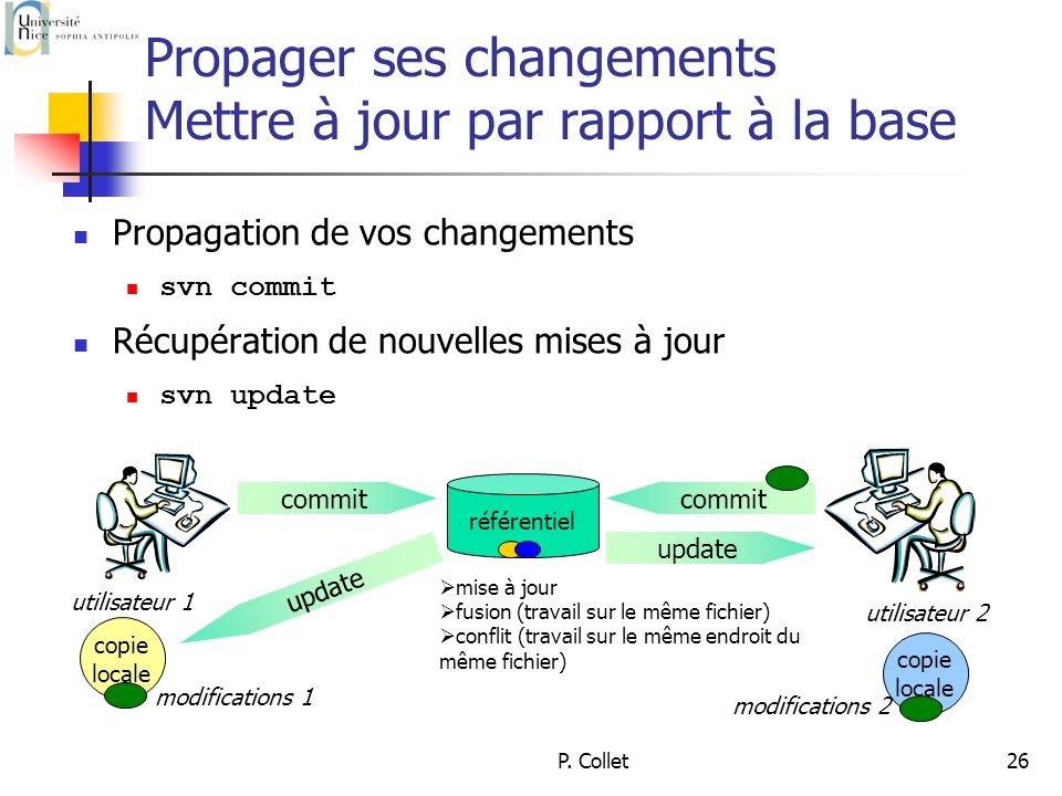P. Collet26 Propager ses changements Mettre à jour par rapport à la base Propagation de vos changements svn commit Récupération de nouvelles mises à j