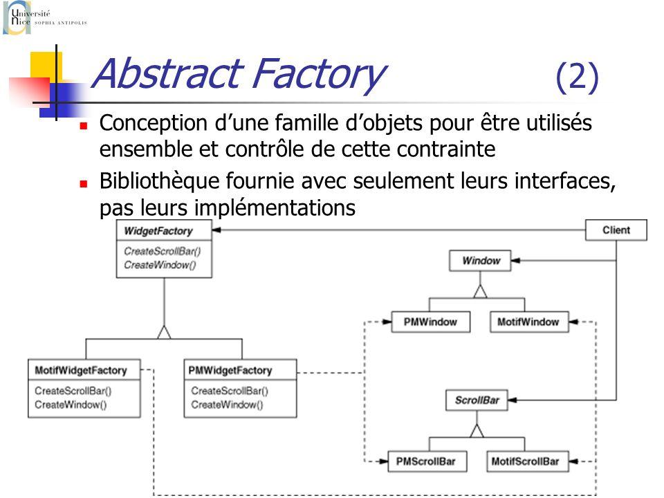 P. Collet22 Abstract Factory (2) Conception dune famille dobjets pour être utilisés ensemble et contrôle de cette contrainte Bibliothèque fournie avec