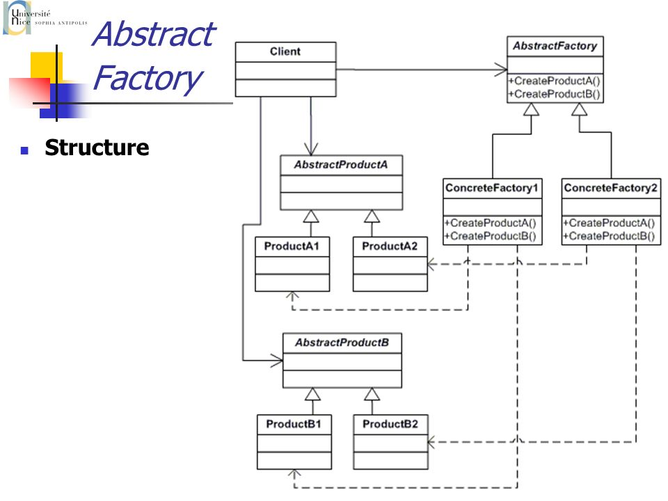 P. Collet23 Abstract Factory Structure
