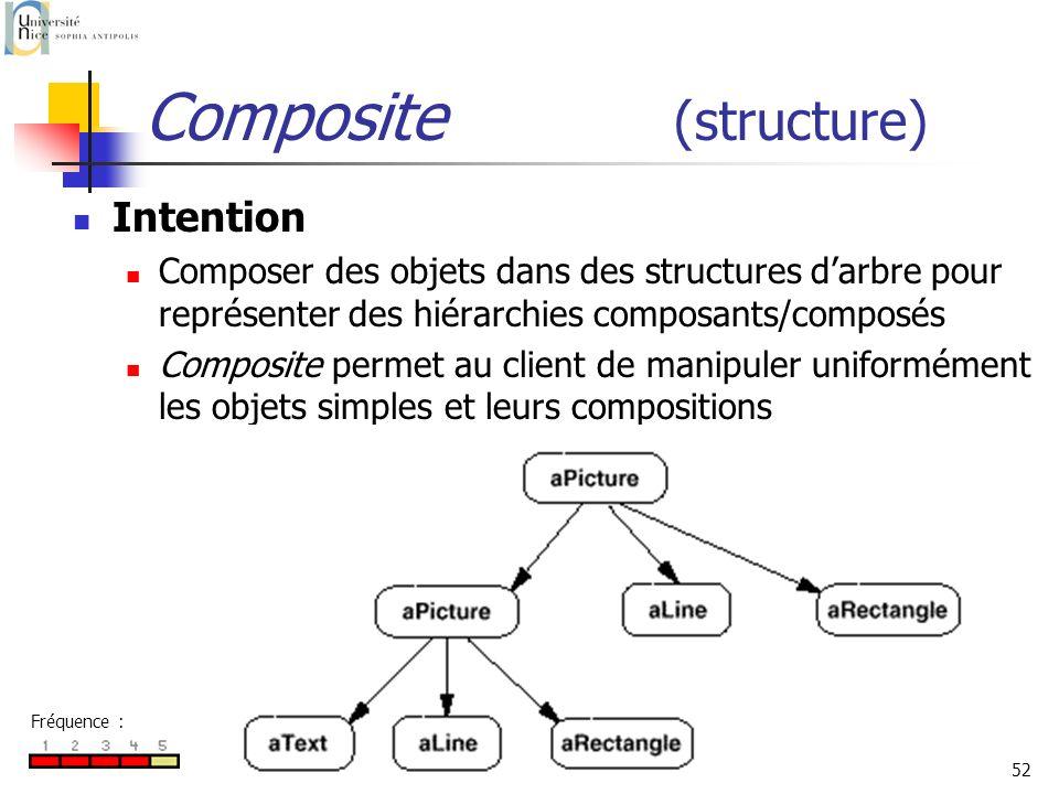 P. Collet52 Composite (structure) Intention Composer des objets dans des structures darbre pour représenter des hiérarchies composants/composés Compos