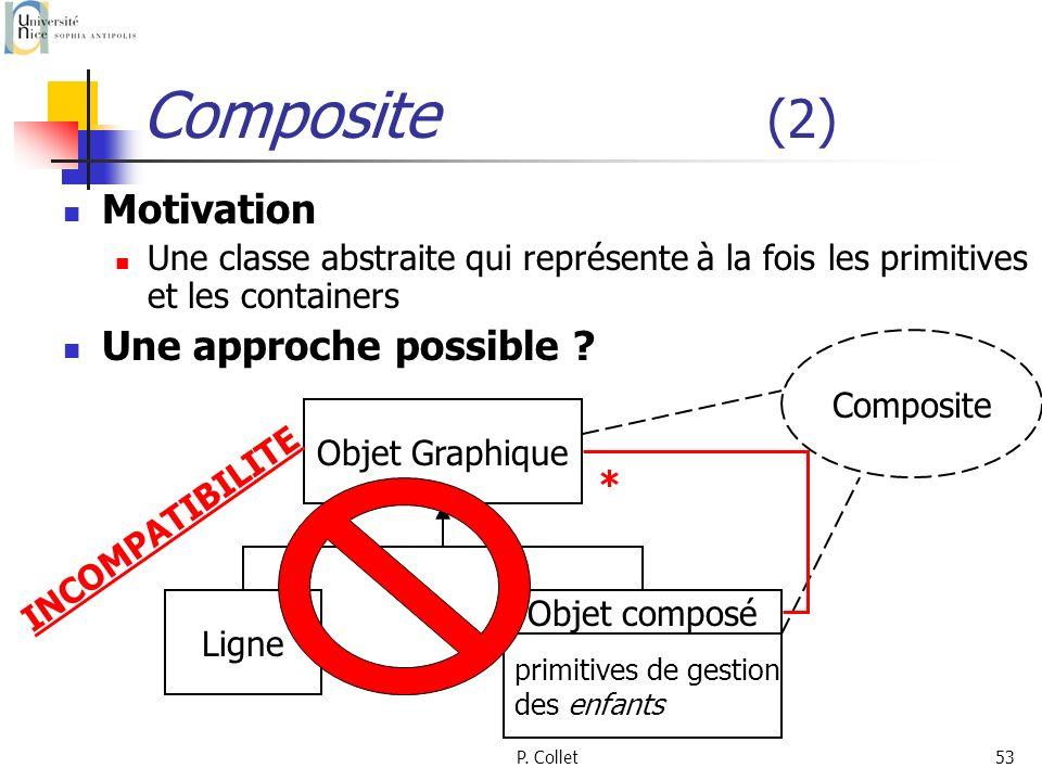 P. Collet53 Composite (2) Motivation Une classe abstraite qui représente à la fois les primitives et les containers Une approche possible ? Objet Grap