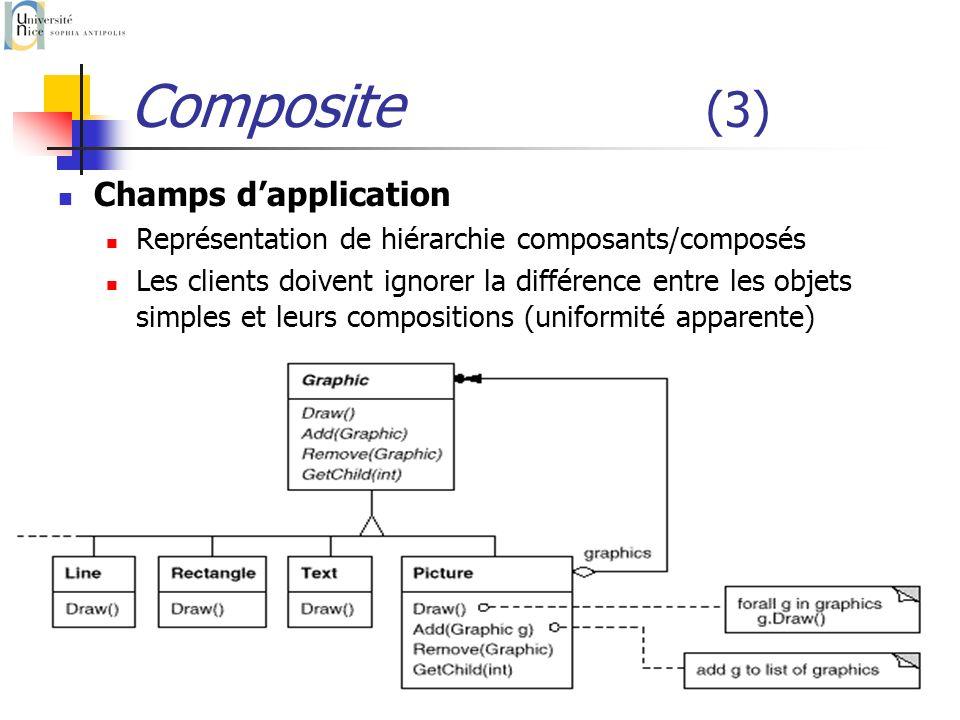 P. Collet54 Composite (3) Champs dapplication Représentation de hiérarchie composants/composés Les clients doivent ignorer la différence entre les obj