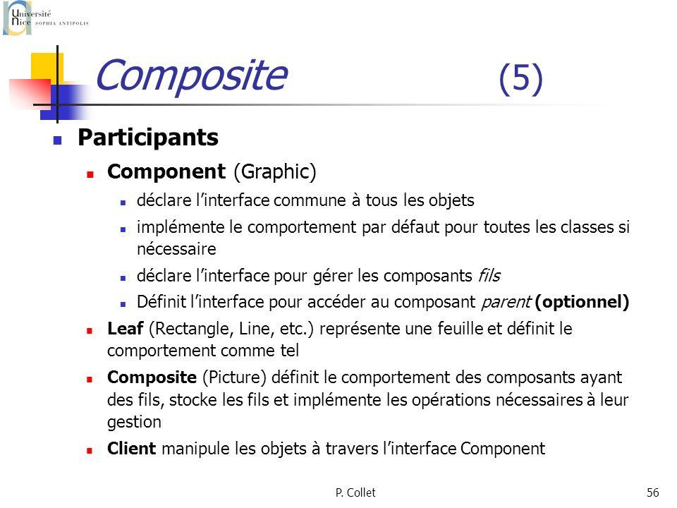 P. Collet56 Composite (5) Participants Component (Graphic) déclare linterface commune à tous les objets implémente le comportement par défaut pour tou