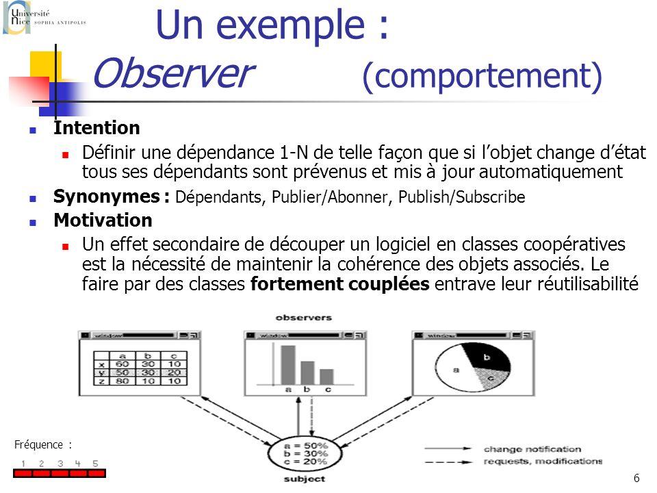 P. Collet6 Un exemple : Observer (comportement) Intention Définir une dépendance 1-N de telle façon que si lobjet change détat tous ses dépendants son